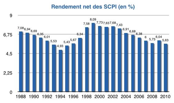 SCPI evolution des rendements