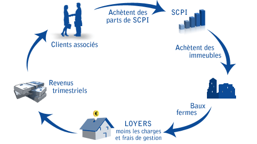 FCPI ou SCPI
