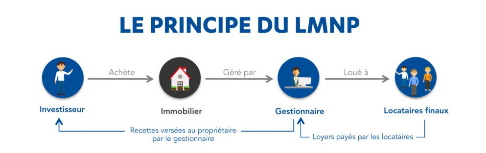 COMPRENDRE LE FONCTIONNEMENT DU DISPOSITIF LMNP